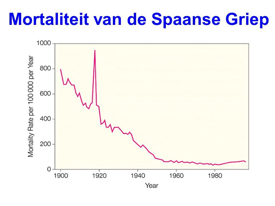 Mortaliteit van de Spaanse Griep