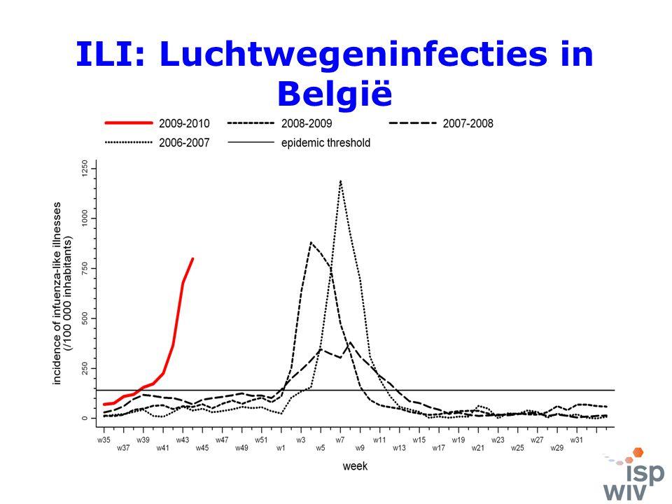 ILI: Luchtwegeninfecties in België