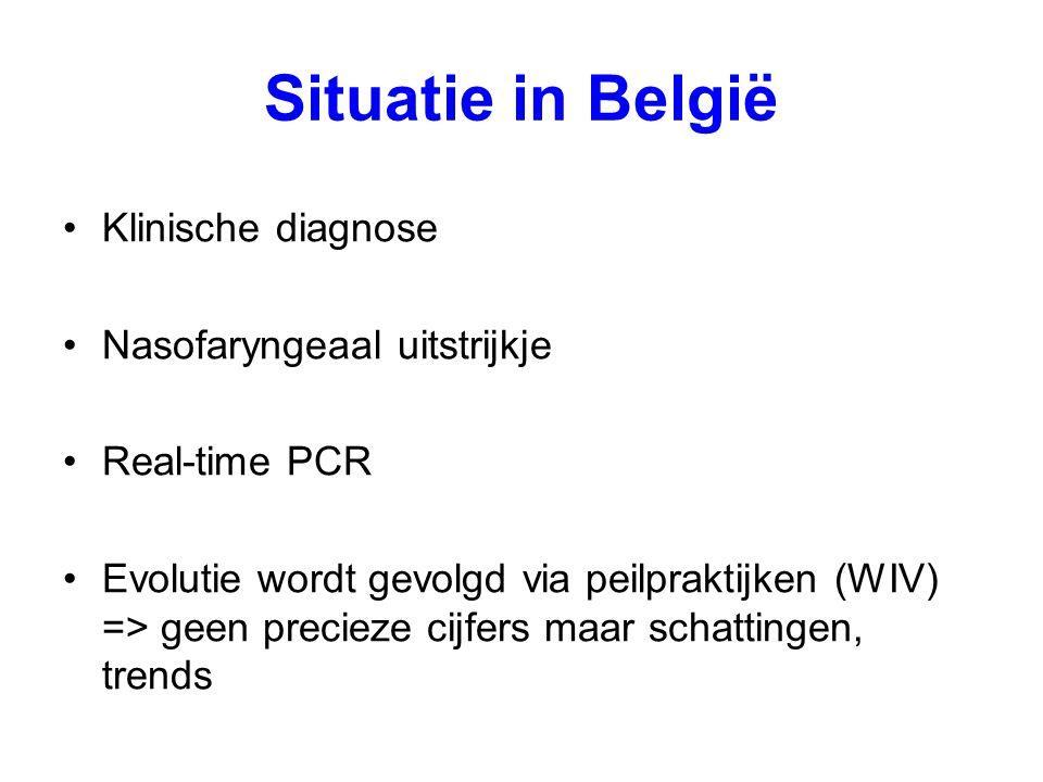 Situatie in België Klinische diagnose Nasofaryngeaal uitstrijkje Real-time PCR Evolutie wordt gevolgd via peilpraktijken (WIV) => geen precieze cijfer