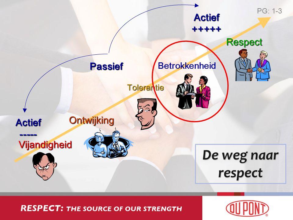 Vijandigheid Actief ----- Actief +++++ PassiefOntwijking Respect Tolerantie Betrokkenheid De weg naar respect PG: 1-3
