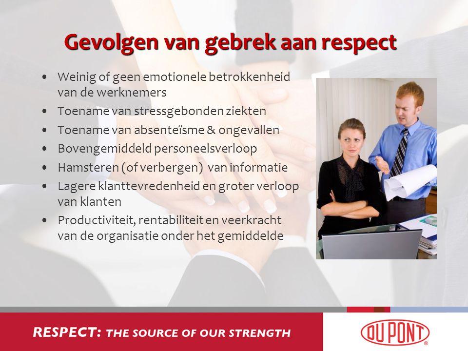 Gevolgen van gebrek aan respect Weinig of geen emotionele betrokkenheid van de werknemers Toename van stressgebonden ziekten Toename van absenteïsme &