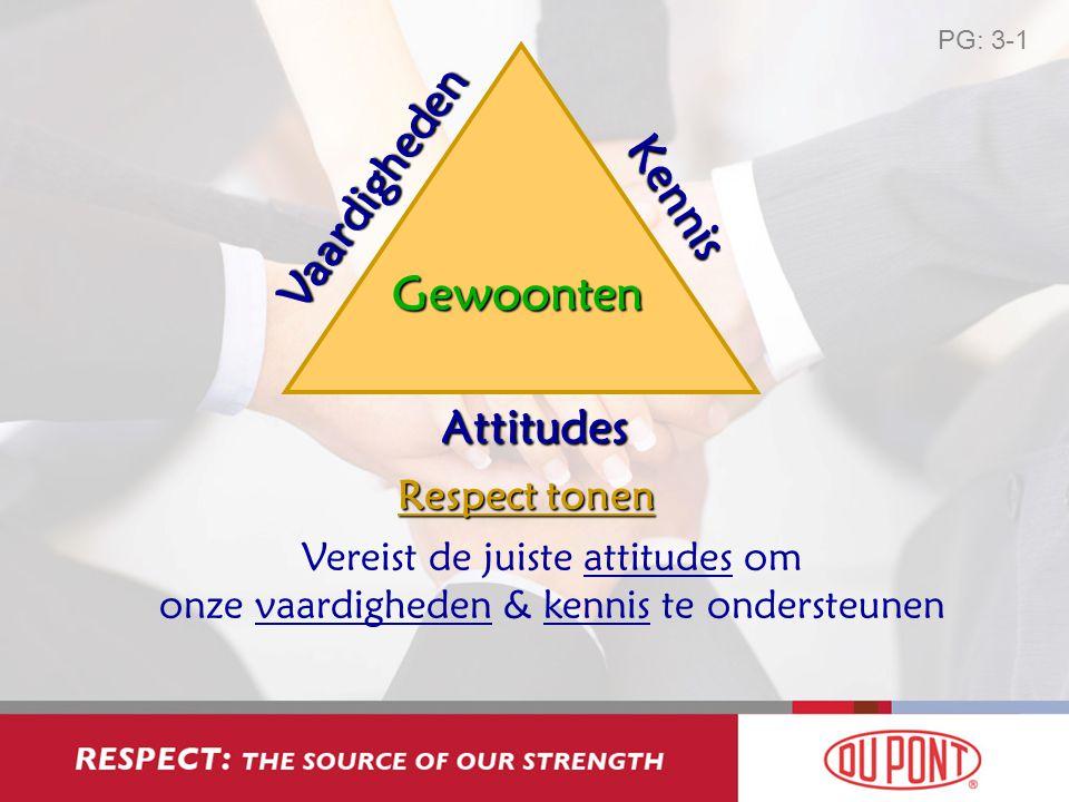 Vaardigheden Kennis Attitudes Gewoonten Respect tonen Vereist de juiste attitudes om onze vaardigheden & kennis te ondersteunen PG: 3-1