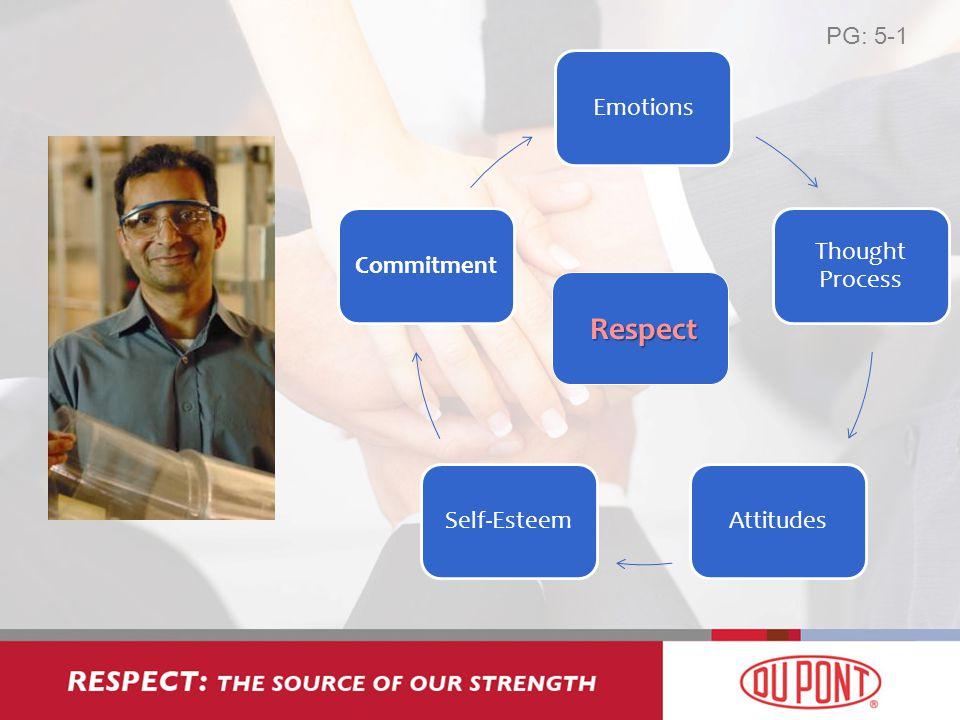 PG: 5-1 Emotions Thought Process AttitudesSelf-EsteemCommitment Respect