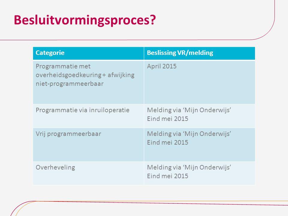 Besluitvormingsproces? CategorieBeslissing VR/melding Programmatie met overheidsgoedkeuring + afwijking niet-programmeerbaar April 2015 Programmatie v