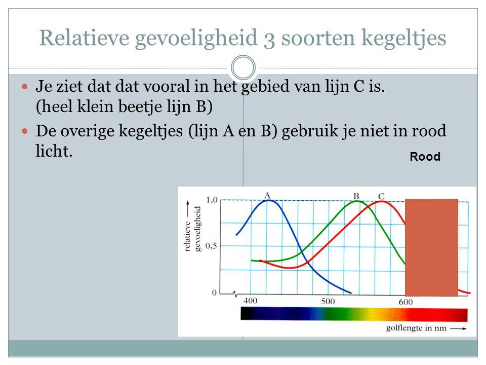 Relatieve gevoeligheid 3 soorten kegeltjes Je ziet dat dat vooral in het gebied van lijn C is. (heel klein beetje lijn B) De overige kegeltjes (lijn A