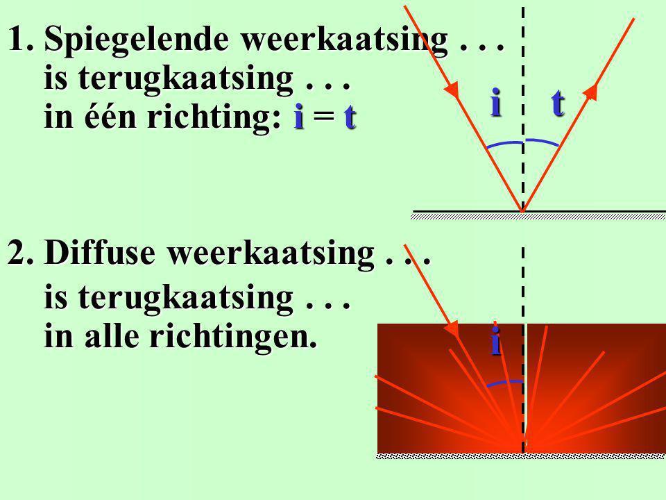 1. Teken de normaal op de spiegel. 4. Teken de teruggekaatste straal. i t 2. Meet hoek van inval........ : i = 29° i = 29° 3. Teken hoek van terugkaat