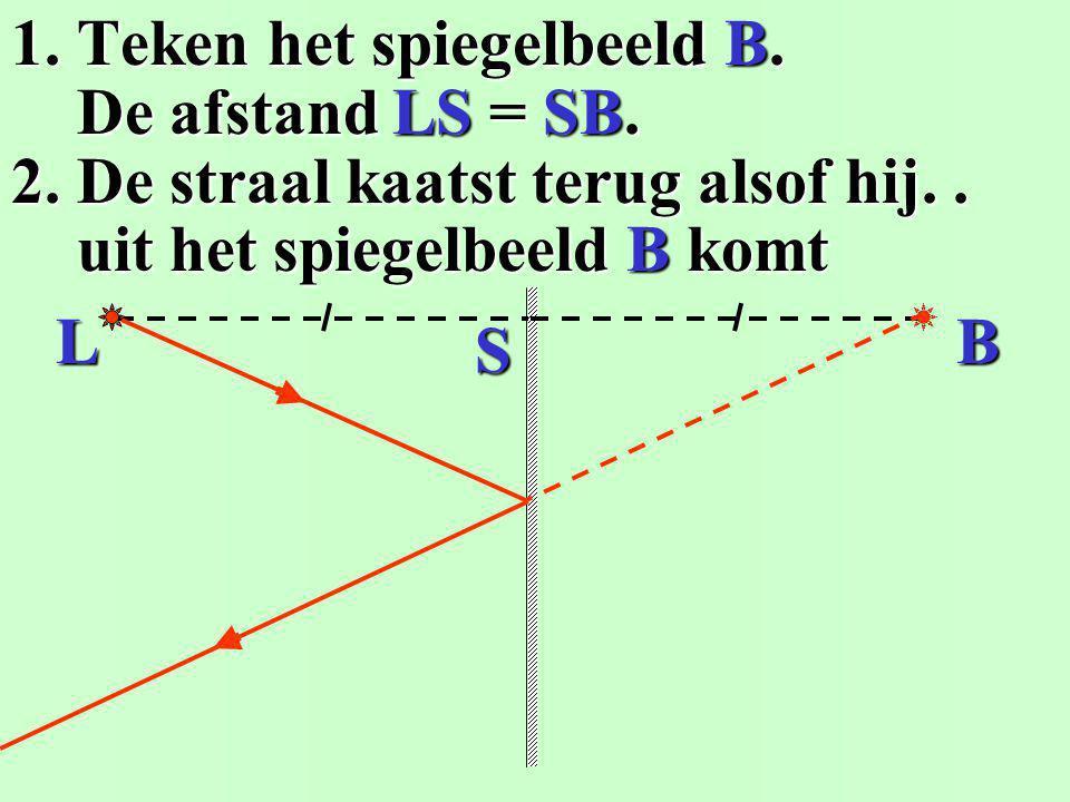1. Spiegelende weerkaatsing... is terugkaatsing... is terugkaatsing... ti 2. Diffuse weerkaatsing... in één richting: i = t in één richting: i = t in