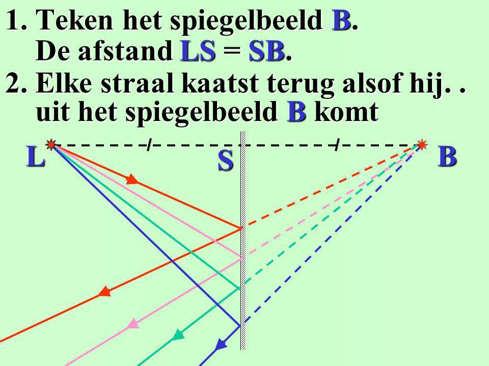 1. Teken het spiegelbeeld B. 2. De straal kaatst terug alsof hij.. De afstand LS = SB. De afstand LS = SB. uit het spiegelbeeld B komt uit het spiegel