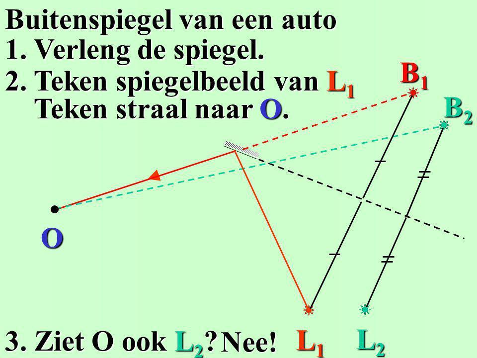 1. Teken het spiegelbeeld B. 2. Elke straal kaatst terug alsof hij.. De afstand LS = SB. De afstand LS = SB. uit het spiegelbeeld B komt uit het spieg