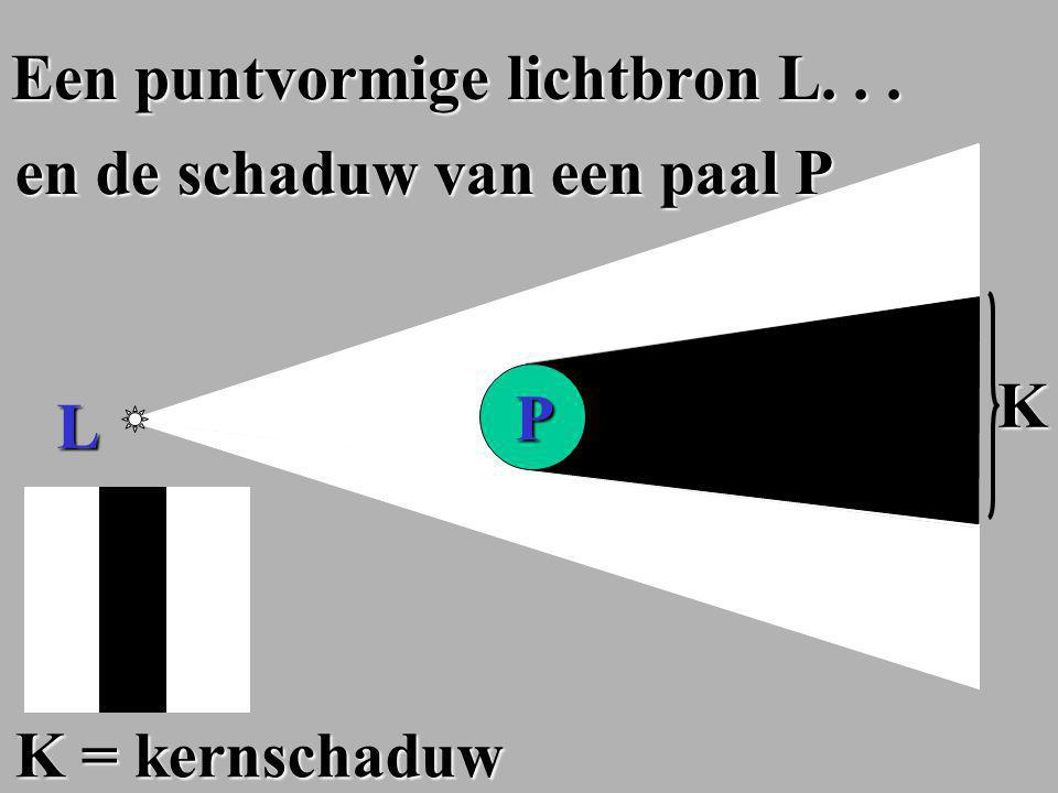 Licht (onderbouw) Licht (onderbouw) 1.Schaduw 1. Schaduw 2.