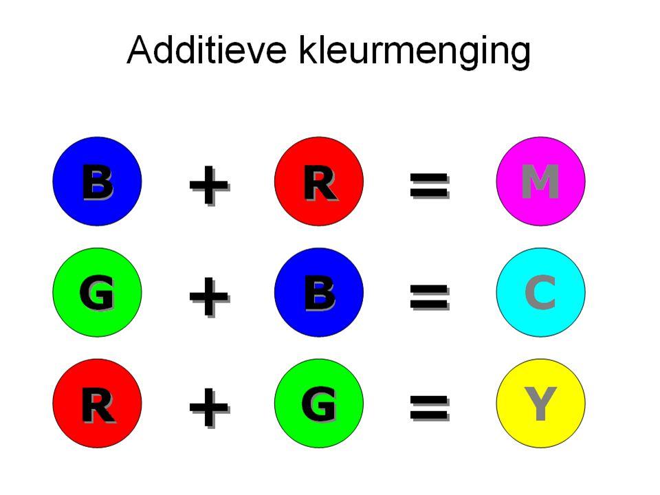 Additieve kleurmenging R R B B G GMYC B B R R G G + + + + + + = = = = = =