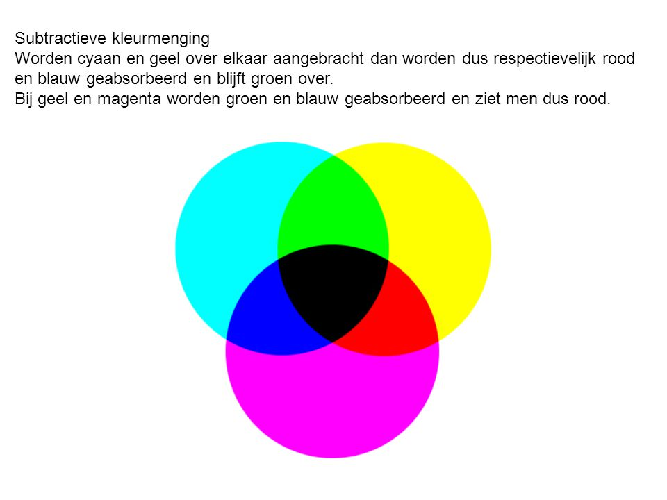Subtractieve kleurmenging Worden cyaan en geel over elkaar aangebracht dan worden dus respectievelijk rood en blauw geabsorbeerd en blijft groen over.
