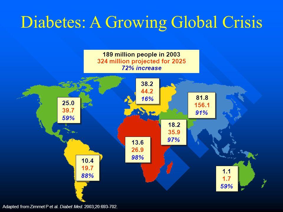 Diabetes : pandemie Wereldwijd : 150 000 000 patienten meer dan 50% in India, China en VS Europa : 10 000 000 patienten Belgie : type 1 : 35000 type 2 : 230 000 gediagnosticeerd 450 000 geschat.