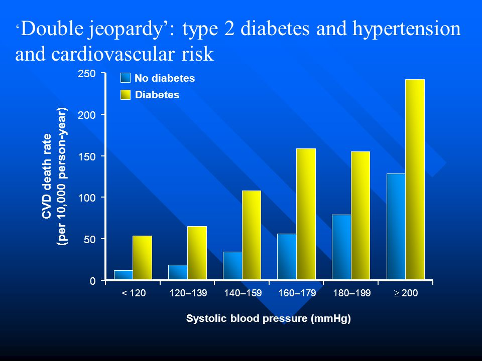 ' Double jeopardy': type 2 diabetes and hypertension and cardiovascular risk Diabetes No diabetes CVD death rate (per 10,000 person-year) 250 0 200 15
