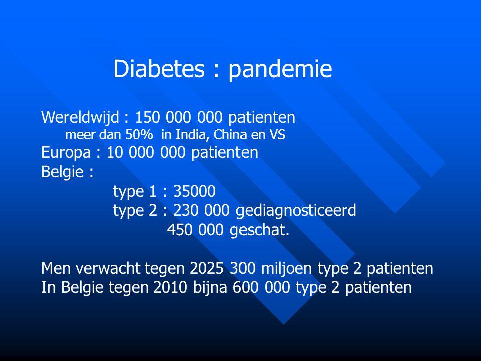 Diabetes : pandemie Wereldwijd : 150 000 000 patienten meer dan 50% in India, China en VS Europa : 10 000 000 patienten Belgie : type 1 : 35000 type 2