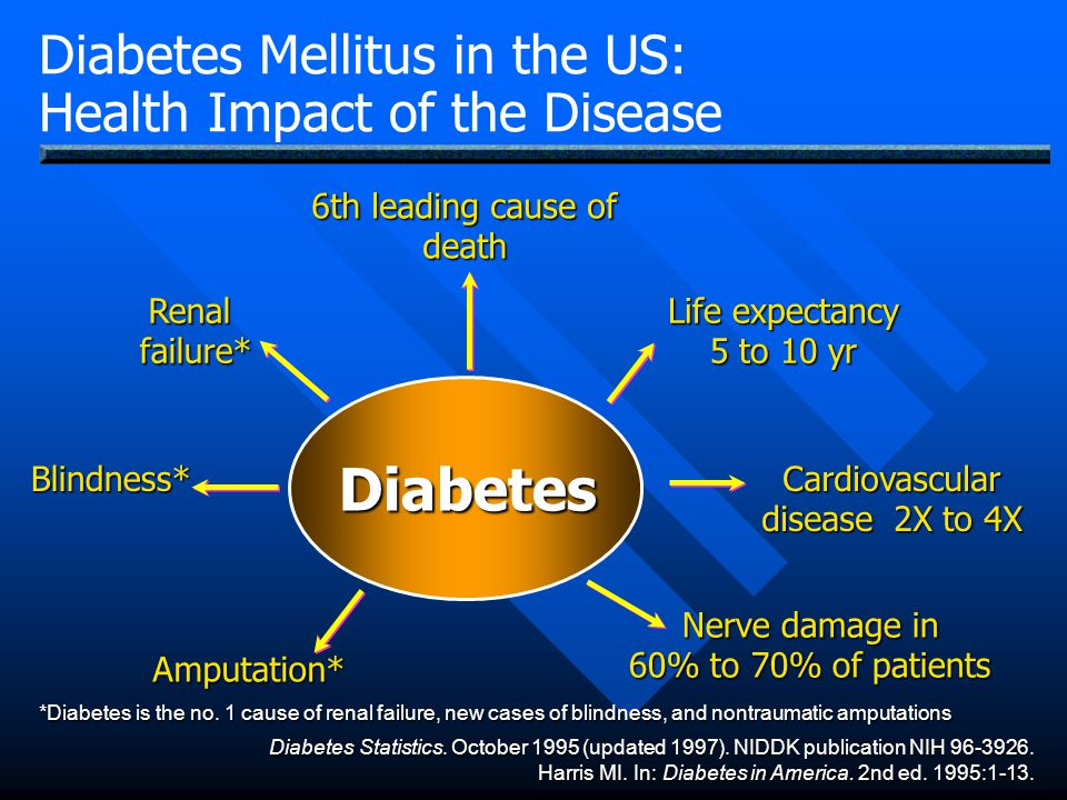 Diabetes Mellitus in the US: Health Impact of the Disease Diabetes Blindness* Renal failure* Amputation* Life expectancy 5 to 10 yr Cardiovascular dis