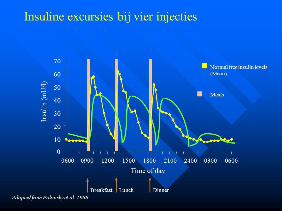 Insuline excursies bij vier injecties 0 10 20 30 40 50 60 70 0600 09001200150018002100240003000600 Insulin (mU/l) Normal free insulin levels (Mean) Me