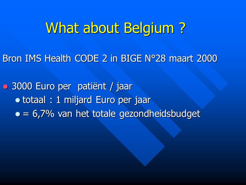 What about Belgium ? Bron IMS Health CODE 2 in BIGE N°28 maart 2000 3000 Euro per patiënt / jaar 3000 Euro per patiënt / jaar totaal : 1 miljard Euro