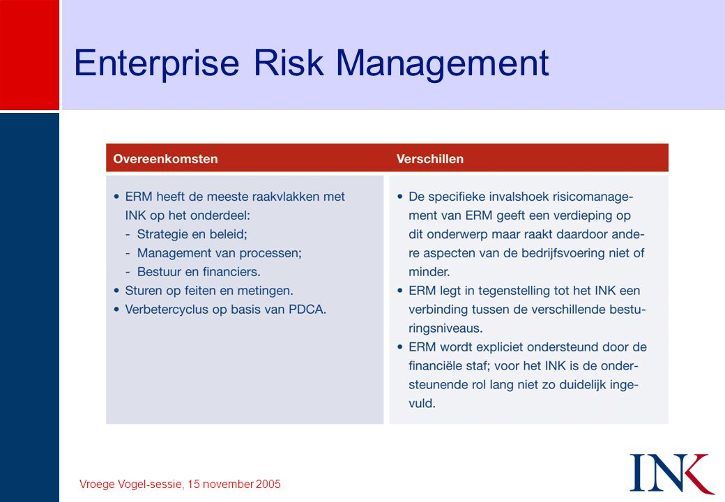 Vroege Vogel-sessie, 15 november 2005 Enterprise Risk Management