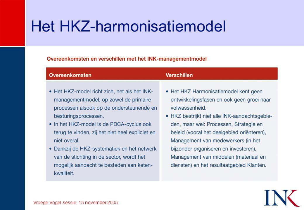 Vroege Vogel-sessie, 15 november 2005 Het HKZ-harmonisatiemodel