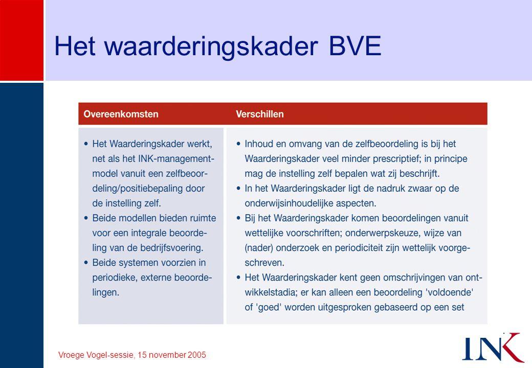 Vroege Vogel-sessie, 15 november 2005 Het waarderingskader BVE