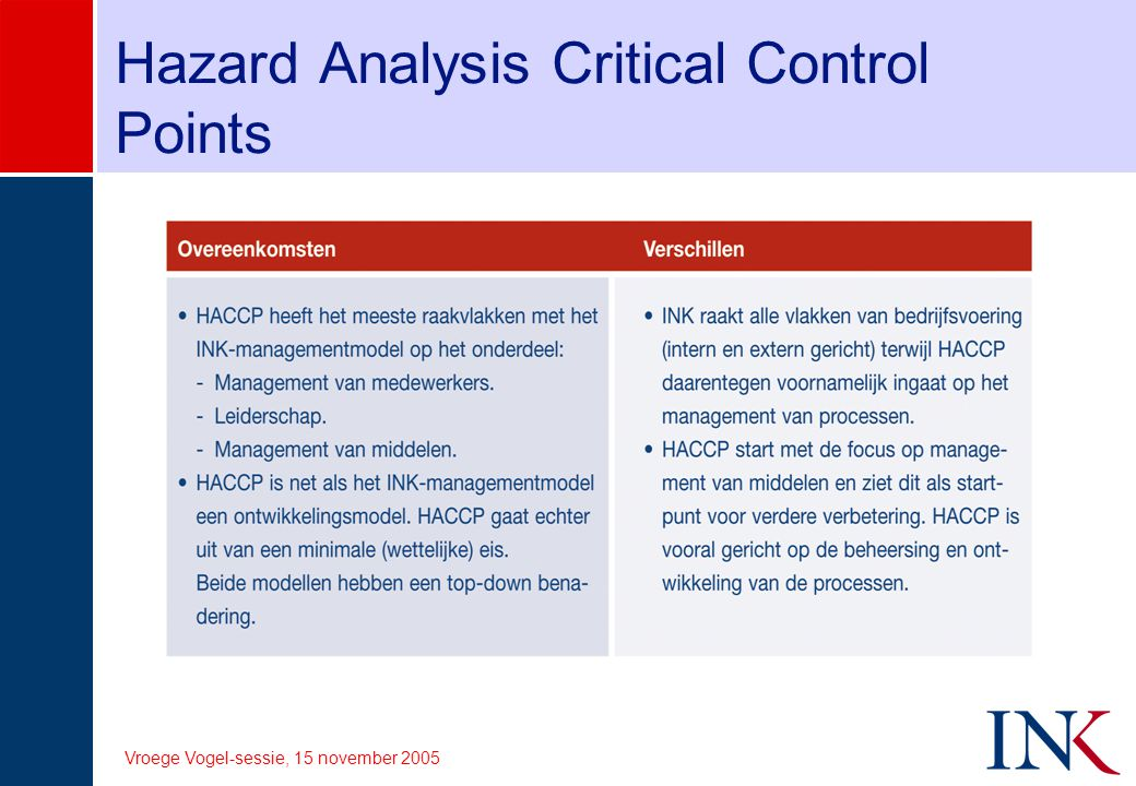 Vroege Vogel-sessie, 15 november 2005 Hazard Analysis Critical Control Points