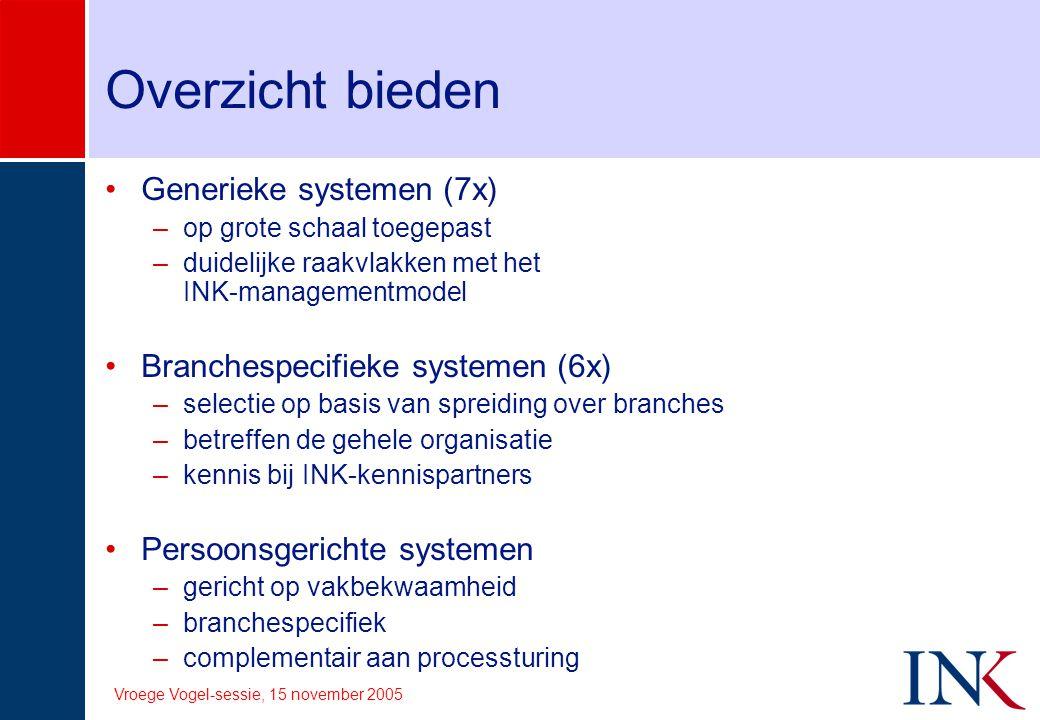 Vroege Vogel-sessie, 15 november 2005 Generieke systemen (1) ISO 9001 ISO 14001 ISO 18001 Investors in People Balanced Score Card Six Sigma Enterprise Risk Management