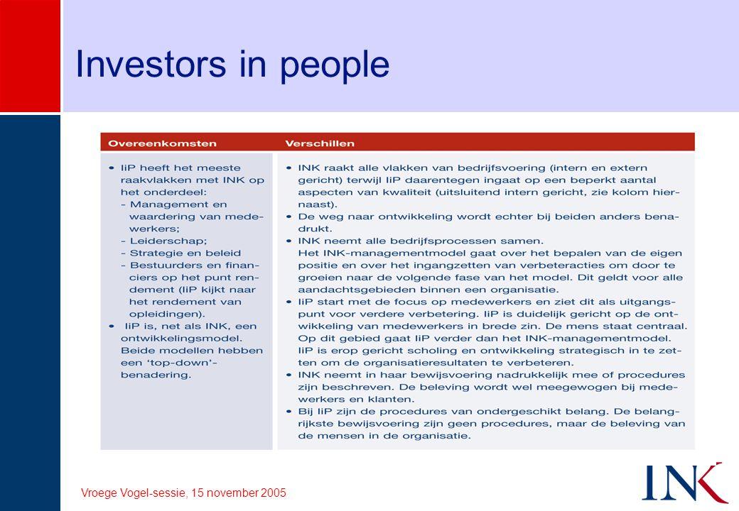 Vroege Vogel-sessie, 15 november 2005 Hazard Analysis Critical Control Points