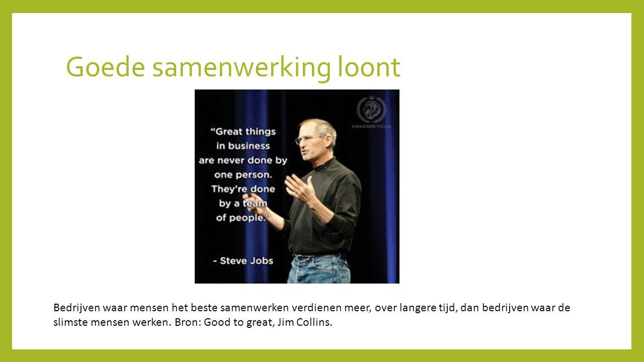 Goede samenwerking loont Bedrijven waar mensen het beste samenwerken verdienen meer, over langere tijd, dan bedrijven waar de slimste mensen werken. B