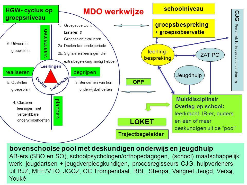 waarnemen begrijpen plannen realiseren ZAT PO groepsbespreking + groepsobservatie Multidisciplinair Overleg op school: leerkracht, IB-er, ouders en één of meer deskundigen uit de pool 1.Groepsoverzicht bijstellen & Groepsplan evalueren 2a.