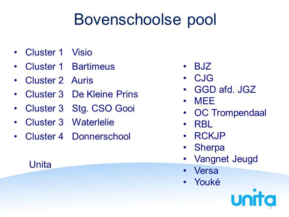 Bovenschoolse pool Cluster 1 Visio Cluster 1 Bartimeus Cluster 2 Auris Cluster 3 De Kleine Prins Cluster 3 Stg.