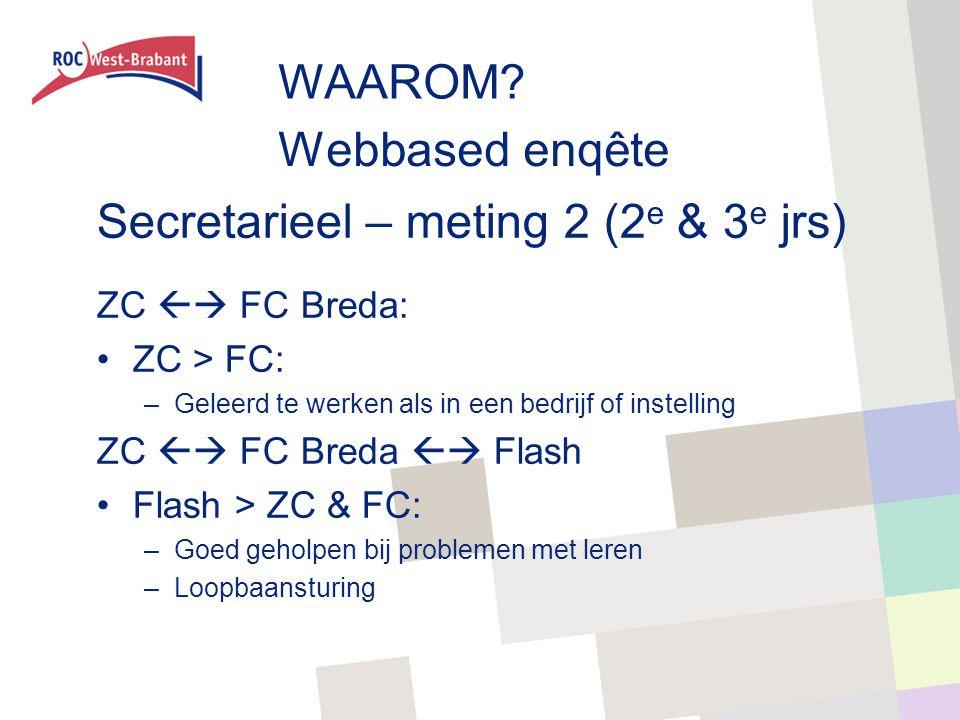 Webbased enqête ZC  FC Breda: ZC > FC: –Geleerd te werken als in een bedrijf of instelling ZC  FC Breda  Flash Flash > ZC & FC: –Goed geholpen bij problemen met leren –Loopbaansturing Secretarieel – meting 2 (2 e & 3 e jrs) WAAROM