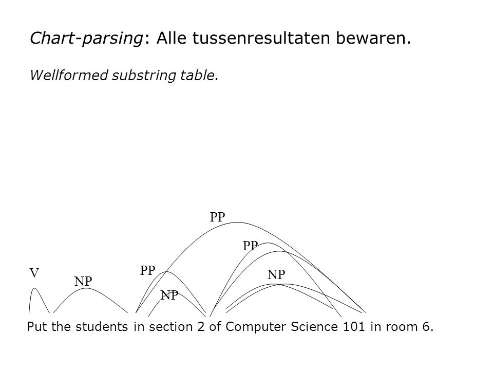 Chart-parsing: Alle tussenresultaten bewaren. Wellformed substring table. Put the students in section 2 of Computer Science 101 in room 6. V NP PP