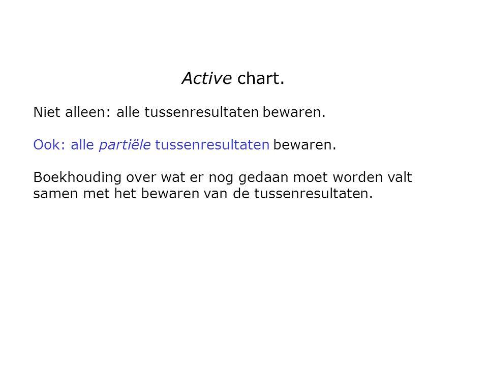 Active chart. Niet alleen: alle tussenresultaten bewaren.