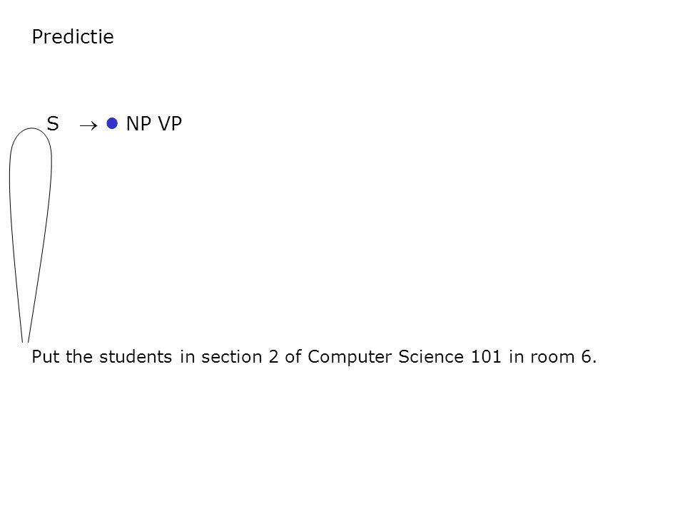 Predictie Put the students in section 2 of Computer Science 101 in room 6. S  NP VP