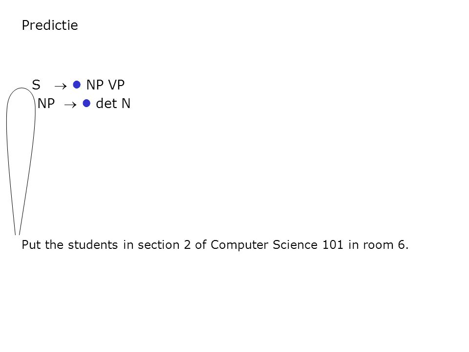 Predictie Put the students in section 2 of Computer Science 101 in room 6. S  NP VP NP  det N