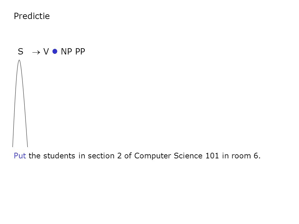Predictie Put the students in section 2 of Computer Science 101 in room 6. S  V NP PP