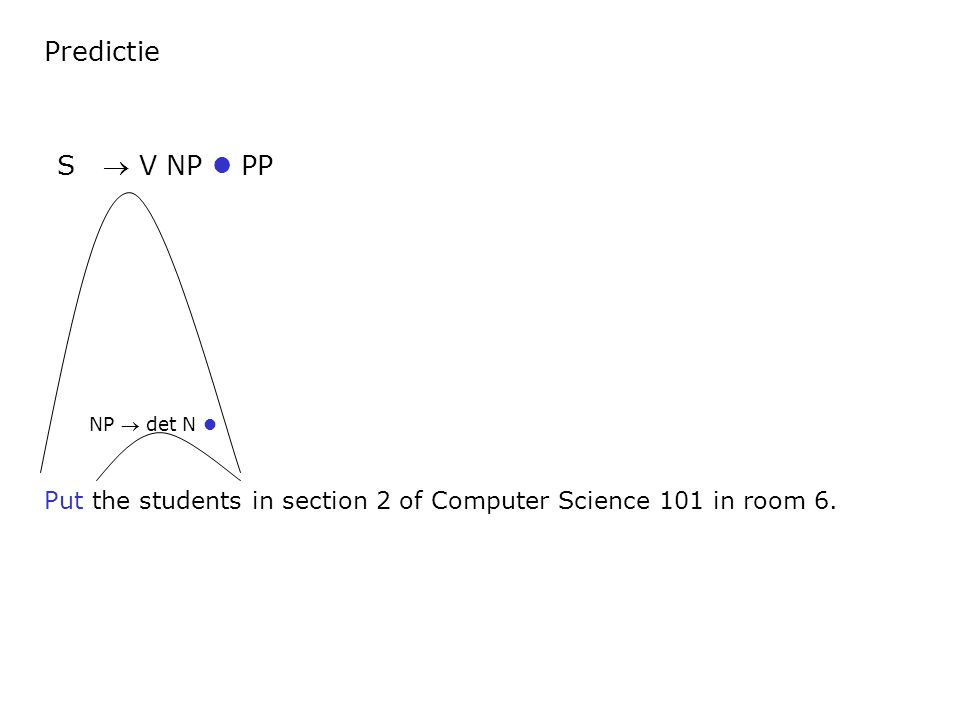 Predictie Put the students in section 2 of Computer Science 101 in room 6. S  V NP PP NP  det N