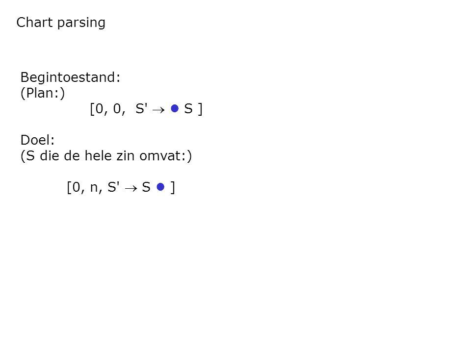 Chart parsing Begintoestand: (Plan:) [0, 0, S'  S ] Doel: (S die de hele zin omvat:) [0, n, S'  S ]