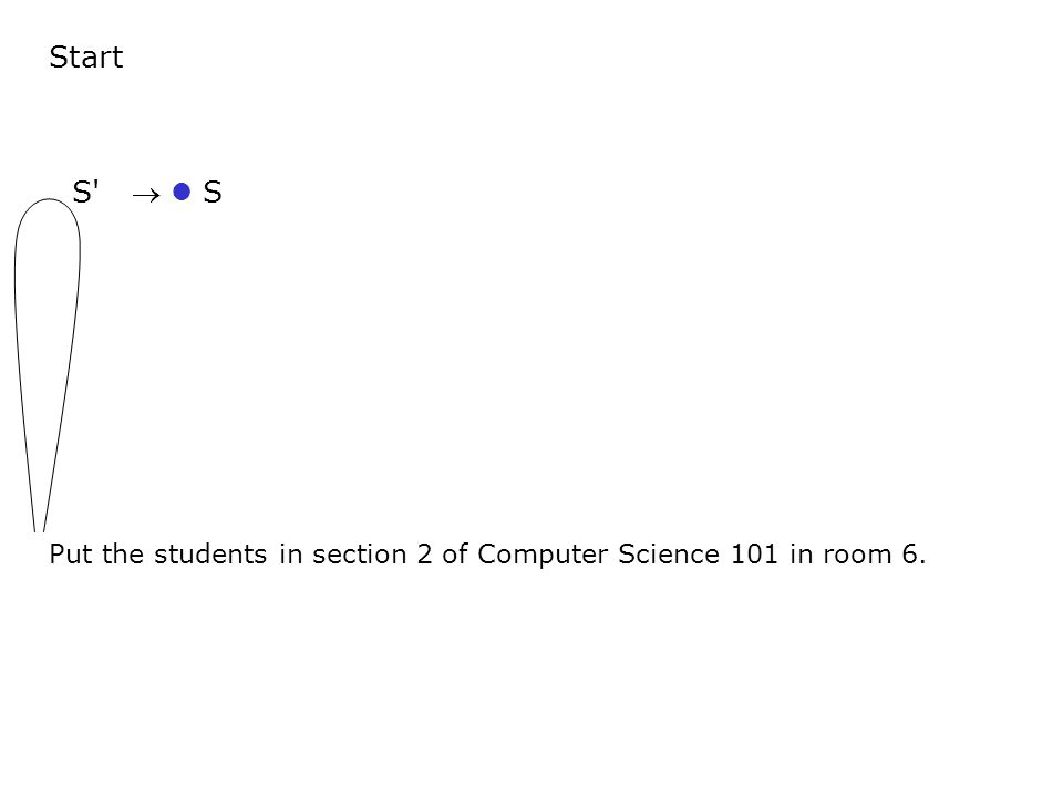 Start Put the students in section 2 of Computer Science 101 in room 6. S  S