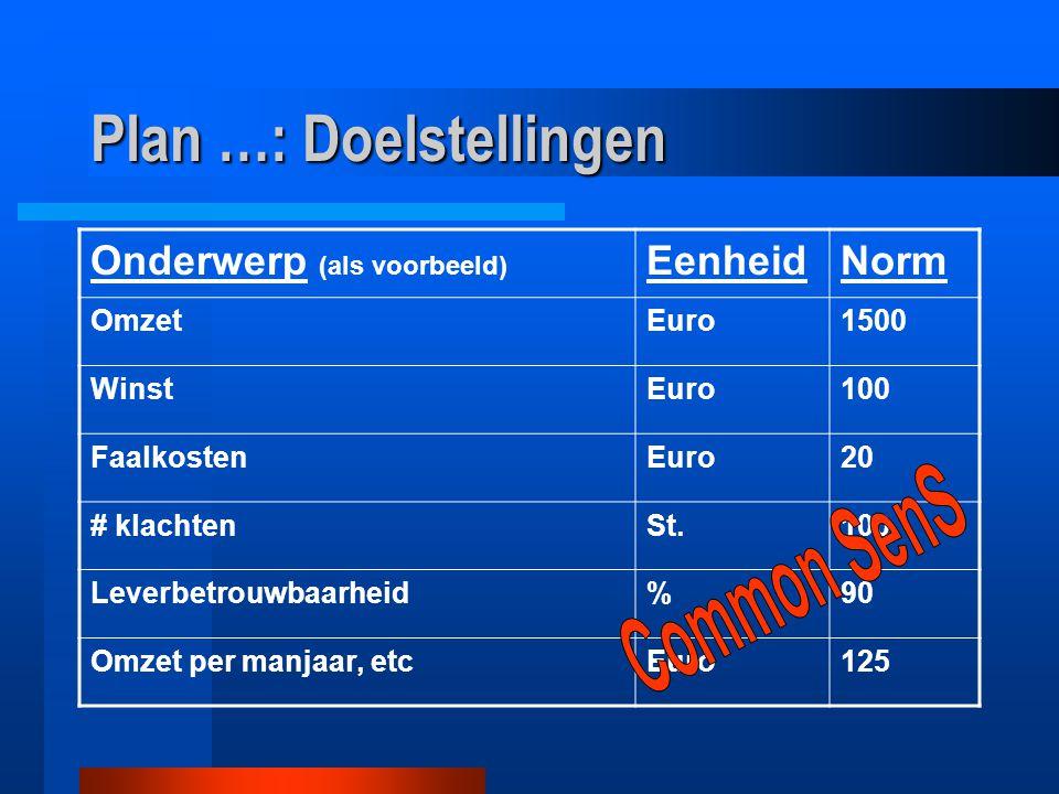 Plan …: Doelstellingen Onderwerp (als voorbeeld) EenheidNorm OmzetEuro1500 WinstEuro100 FaalkostenEuro20 # klachtenSt.100 Leverbetrouwbaarheid%90 Omze