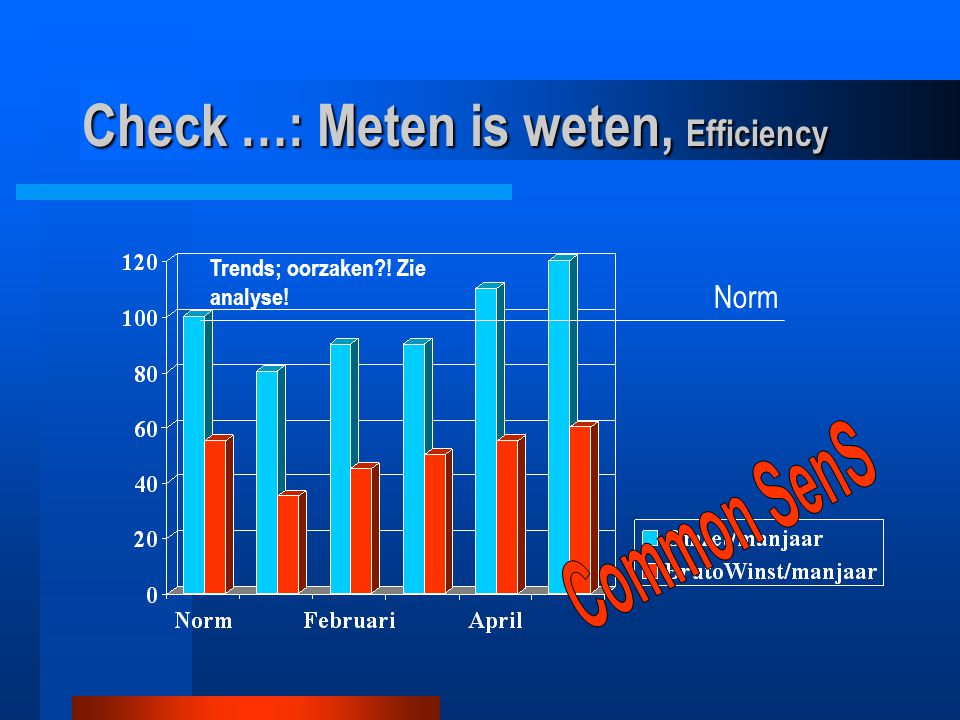 Trends; oorzaken ! Zie analyse! Norm Check …: Meten is weten, Efficiency