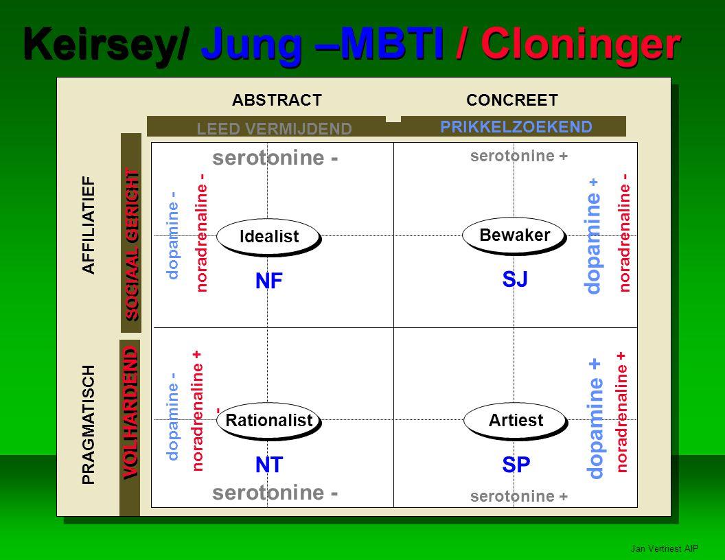 Jan Vertriest AIP Keirsey/ Jung –MBTI / Cloninger Bewaker SJ Artiest SP Rationalist NT Idealist NF LEED VERMIJDEND PRIKKELZOEKEND SOCIAAL GERICHT VOLHARDEND ABSTRACTCONCREET serotonine - serotonine + dopamine - PRAGMATISCH AFFILIATIEF dopamine - dopamine + noradrenaline - noradrenaline + - serotonine - serotonine + noradrenaline - dopamine + noradrenaline +