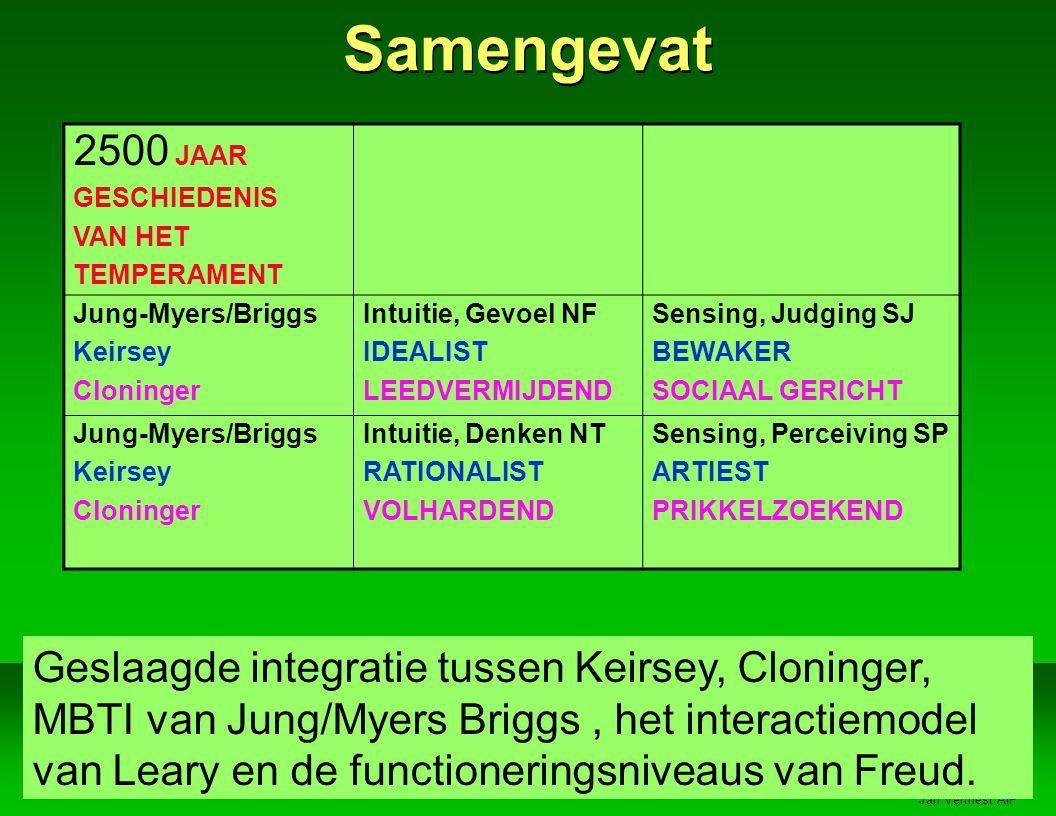 Jan Vertriest AIP 2500 JAAR GESCHIEDENIS VAN HET TEMPERAMENT Jung-Myers/Briggs Keirsey Cloninger Intuitie, Gevoel NF IDEALIST LEEDVERMIJDEND Sensing, Judging SJ BEWAKER SOCIAAL GERICHT Jung-Myers/Briggs Keirsey Cloninger Intuitie, Denken NT RATIONALIST VOLHARDEND Sensing, Perceiving SP ARTIEST PRIKKELZOEKEND Geslaagde integratie tussen Keirsey, Cloninger, MBTI van Jung/Myers Briggs, het interactiemodel van Leary en de functioneringsniveaus van Freud.