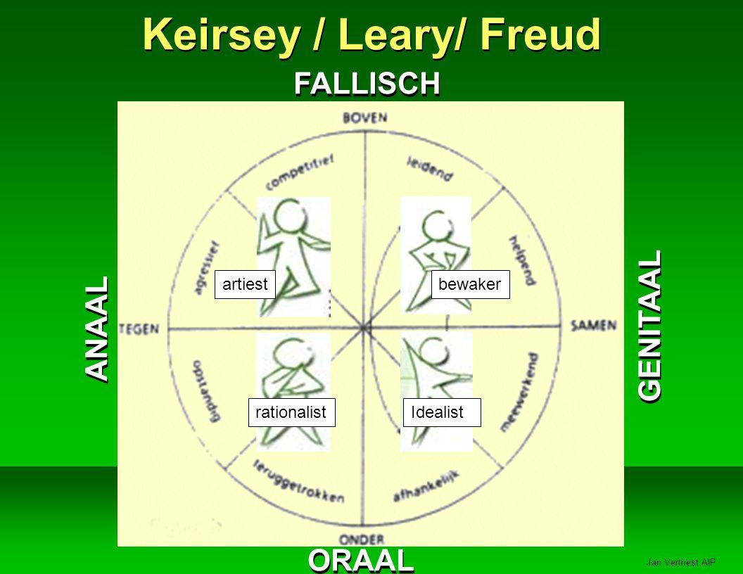 Jan Vertriest AIP Keirsey / Leary/ Freud ANAAL GENITAAL FALLISCH ORAAL artiest rationalist bewaker Idealist