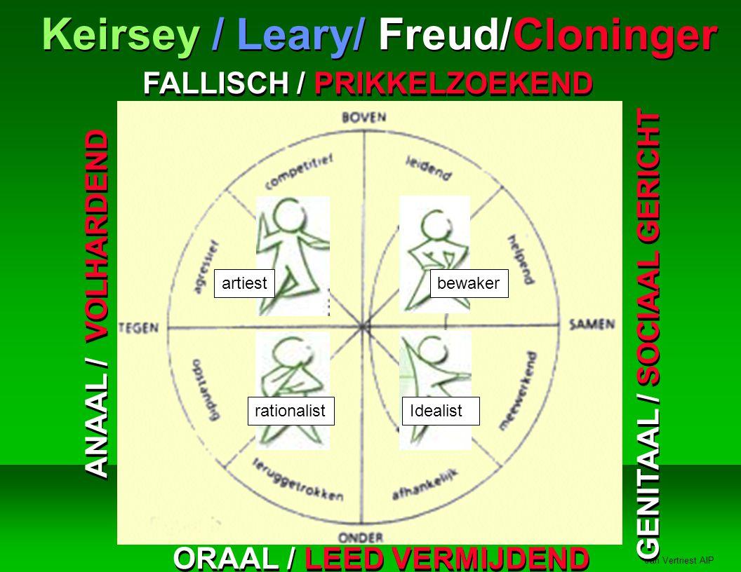 Jan Vertriest AIP Keirsey / Leary/ Freud/Cloninger ANAAL / VOLHARDEND GENITAAL / SOCIAAL GERICHT FALLISCH / PRIKKELZOEKEND ORAAL / LEED VERMIJDEND rationalist artiest Idealist bewaker