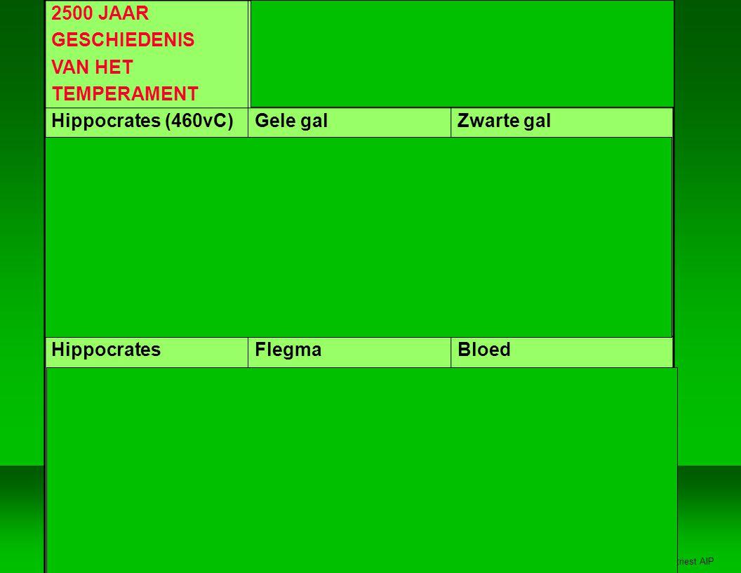 Jan Vertriest AIP 2500 JAAR GESCHIEDENIS VAN HET TEMPERAMENT Schizoid (Kretschmer) Intuiting (Jung-Myers) Cycloid Sensing Hippocrates (460vC) Galenius (190vC) Paracelsus (1550) Kretschmer (1920) Spraenger (1914) Myers (1958) Keirsey (1978) Cloninger (1993) Gele gal Cholerisch Nymf/water Hyperesthetisch Religieus Intuitie, Gevoel NF IDEALIST LEEDVERMIJDEND Zwarte gal Melancholisch Gnoom/ aarde Depressief Economisch Sensing, Judging SJ BEWAKER SOCIAAL GERICHT Hippocrates Galenius Paracelsus Kretschmer Spraenger Myers Keirsey Cloninger Flegma Flegmatisch Sylf/ lucht Anesthetisch Theoretisch Intuitie, Denken NT RATIONALIST VOLHARDEND Bloed Sanguinisch Salamander/ vuur Hypomanisch Esthetisch Sensing, Perceiving SP ARTIEST PRIKKELZOEKEND