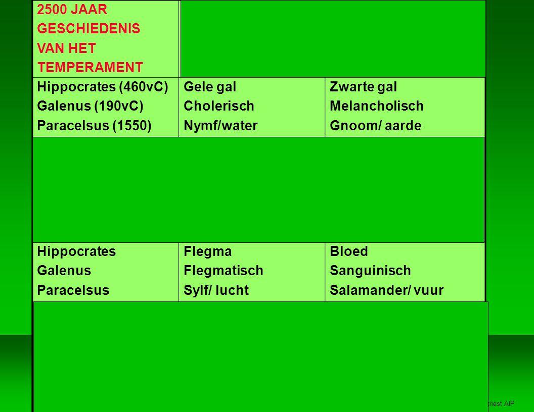 Jan Vertriest AIP 2500 JAAR GESCHIEDENIS VAN HET TEMPERAMENT Schizoid (Kretschmer) Intuiting (Jung-Myers) Cycloid Sensing Hippocrates (460vC) Galenus (190vC) Paracelsus (1550) Kretschmer (1920) Spraenger (1914) Myers (1958) Keirsey (1978) Cloninger (1993) Gele gal Cholerisch Nymf/water Hyperesthetisch Religieus Intuitie, Gevoel NF IDEALIST LEEDVERMIJDEND Zwarte gal Melancholisch Gnoom/ aarde Depressief Economisch Sensing, Judging SJ BEWAKER SOCIAAL GERICHT Hippocrates Galenus Paracelsus Kretschmer Spraenger Myers Keirsey Cloninger Flegma Flegmatisch Sylf/ lucht Anesthetisch Theoretisch Intuitie, Denken NT RATIONALIST VOLHARDEND Bloed Sanguinisch Salamander/ vuur Hypomanisch Esthetisch Sensing, Perceiving SP ARTIEST PRIKKELZOEKEND
