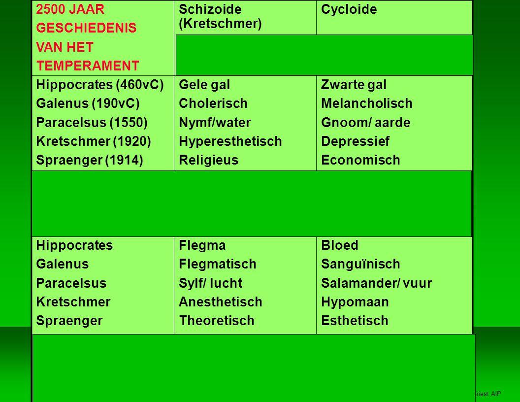 Jan Vertriest AIP 2500 JAAR GESCHIEDENIS VAN HET TEMPERAMENT Schizoide (Kretschmer) Intuiting (Jung-Myers) Cycloide Sensing Hippocrates (460vC) Galenus (190vC) Paracelsus (1550) Kretschmer (1920) Spraenger (1914) Myers (1958) Keirsey (1978) Cloninger (1993) Gele gal Cholerisch Nymf/water Hyperesthetisch Religieus Intuitie, Gevoel NF IDEALIST LEEDVERMIJDEND Zwarte gal Melancholisch Gnoom/ aarde Depressief Economisch Sensing, Judging SJ BEWAKER SOCIAAL GERICHT Hippocrates Galenus Paracelsus Kretschmer Spraenger Myers Keirsey Cloninger Flegma Flegmatisch Sylf/ lucht Anesthetisch Theoretisch Intuitie, Denken NT RATIONALIST VOLHARDEND Bloed Sanguïnisch Salamander/ vuur Hypomaan Esthetisch Sensing, Perceiving SP ARTIEST PRIKKELZOEKEND