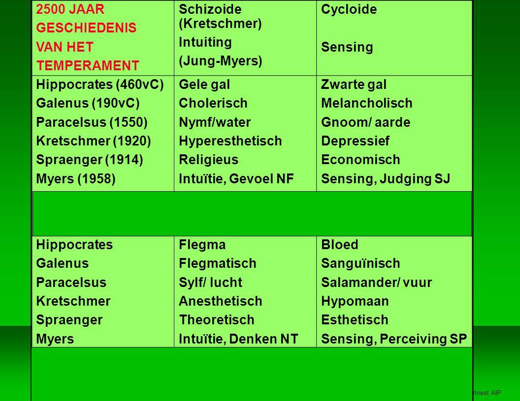 Jan Vertriest AIP 2500 JAAR GESCHIEDENIS VAN HET TEMPERAMENT Schizoide (Kretschmer) Intuiting (Jung-Myers) Cycloide Sensing Hippocrates (460vC) Galenus (190vC) Paracelsus (1550) Kretschmer (1920) Spraenger (1914) Myers (1958) Keirsey (1978) Cloninger (1993) Gele gal Cholerisch Nymf/water Hyperesthetisch Religieus Intuïtie, Gevoel NF IDEALIST LEEDVERMIJDEND Zwarte gal Melancholisch Gnoom/ aarde Depressief Economisch Sensing, Judging SJ BEWAKER SOCIAAL GERICHT Hippocrates Galenus Paracelsus Kretschmer Spraenger Myers Keirsey Cloninger Flegma Flegmatisch Sylf/ lucht Anesthetisch Theoretisch Intuïtie, Denken NT RATIONALIST VOLHARDEND Bloed Sanguïnisch Salamander/ vuur Hypomaan Esthetisch Sensing, Perceiving SP ARTIEST PRIKKELZOEKEND